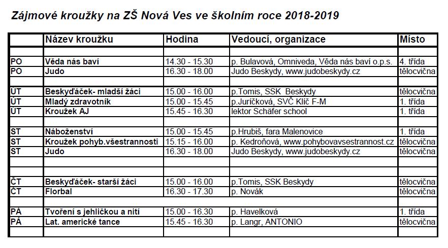 Zájmové kroužky 2018_2019